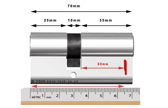 Measuring the lock